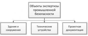 эпб_ объекты
