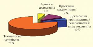 эпб_ объекты_ график